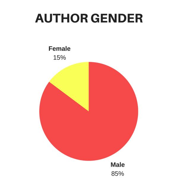 author-gender