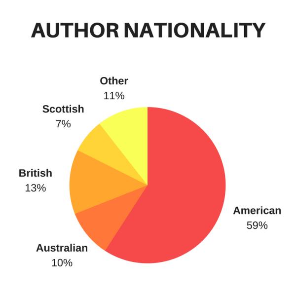 author-nationality