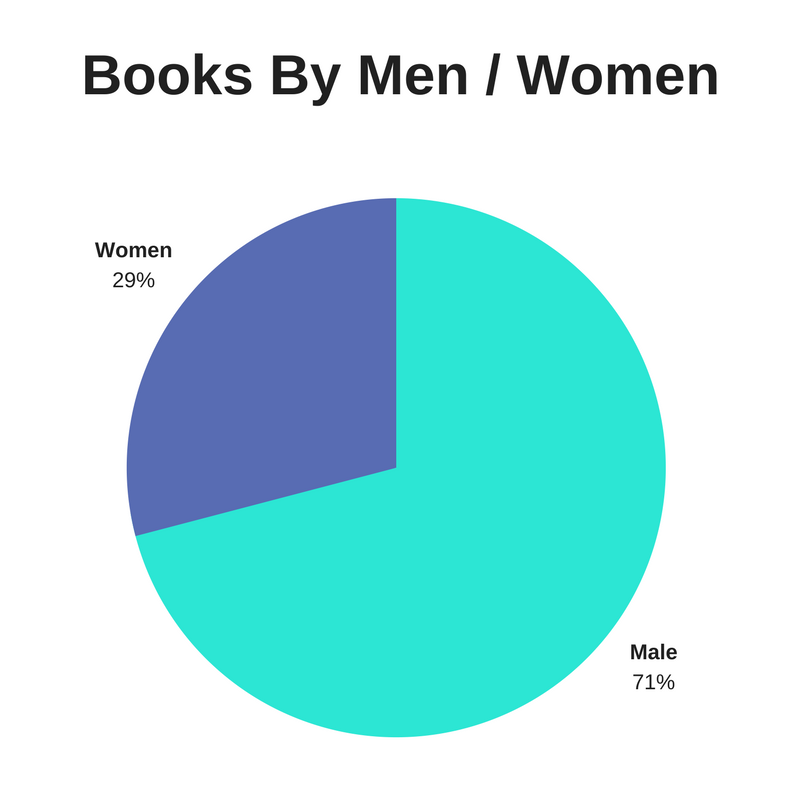 Books Read By Month (1)