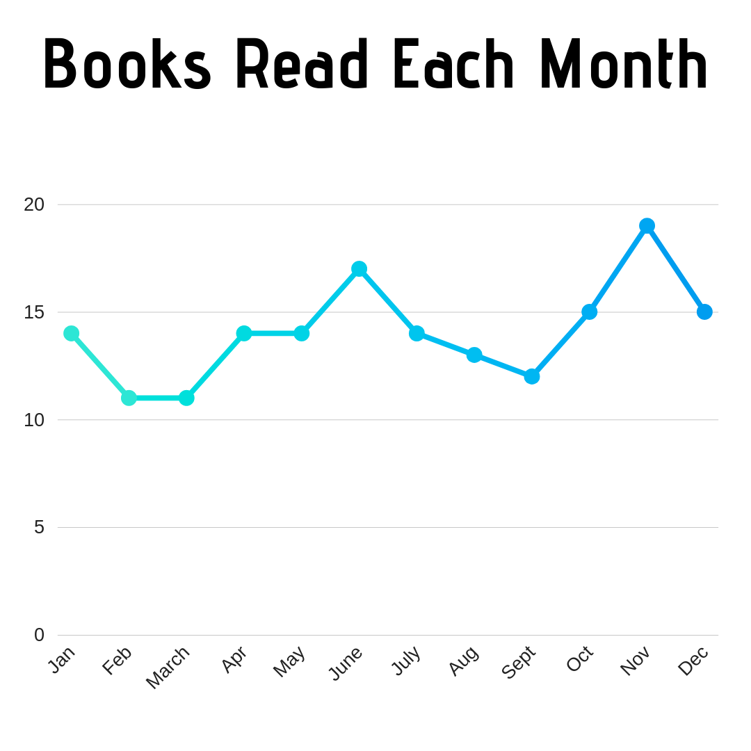 Books Read by Month -2018