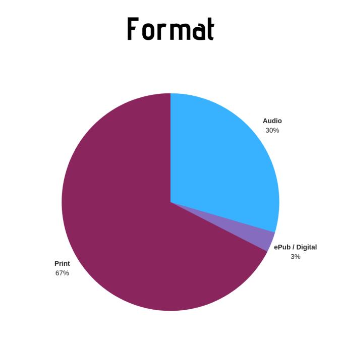 Format - 2018