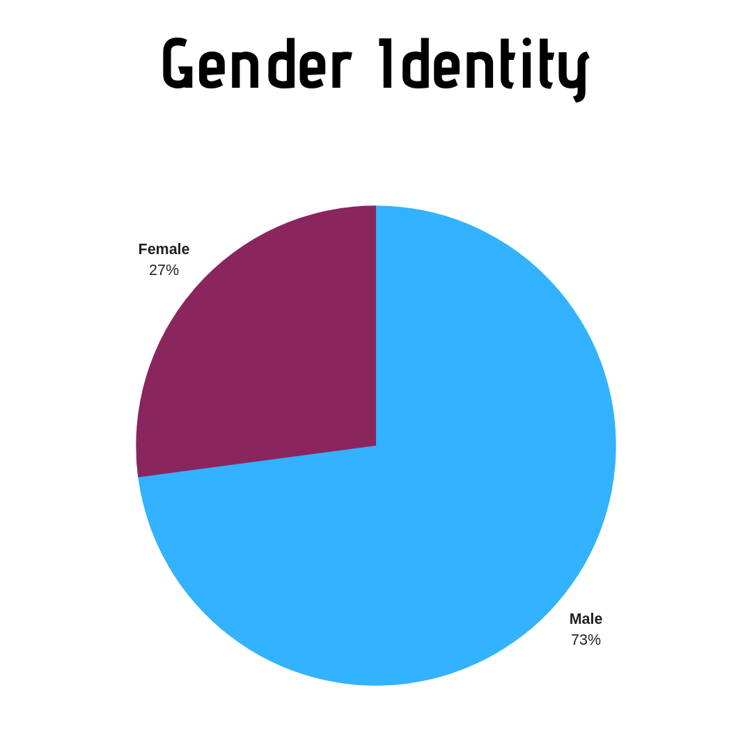 Gender Identity - 2018 (1).png