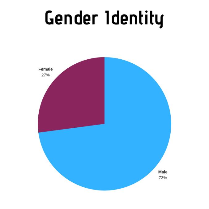 Gender Identity - 2018 (1).png