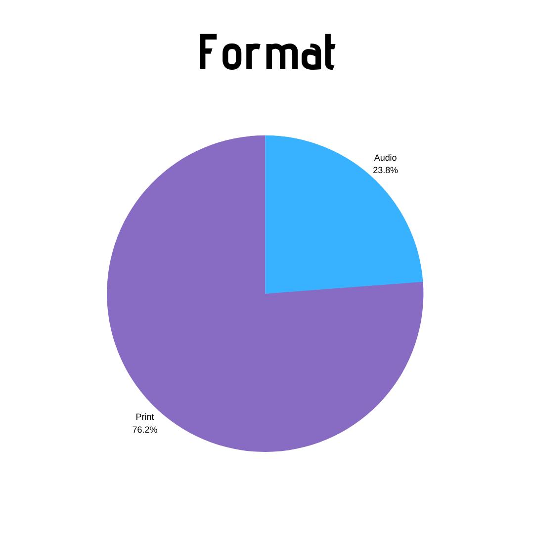 Format - 2019