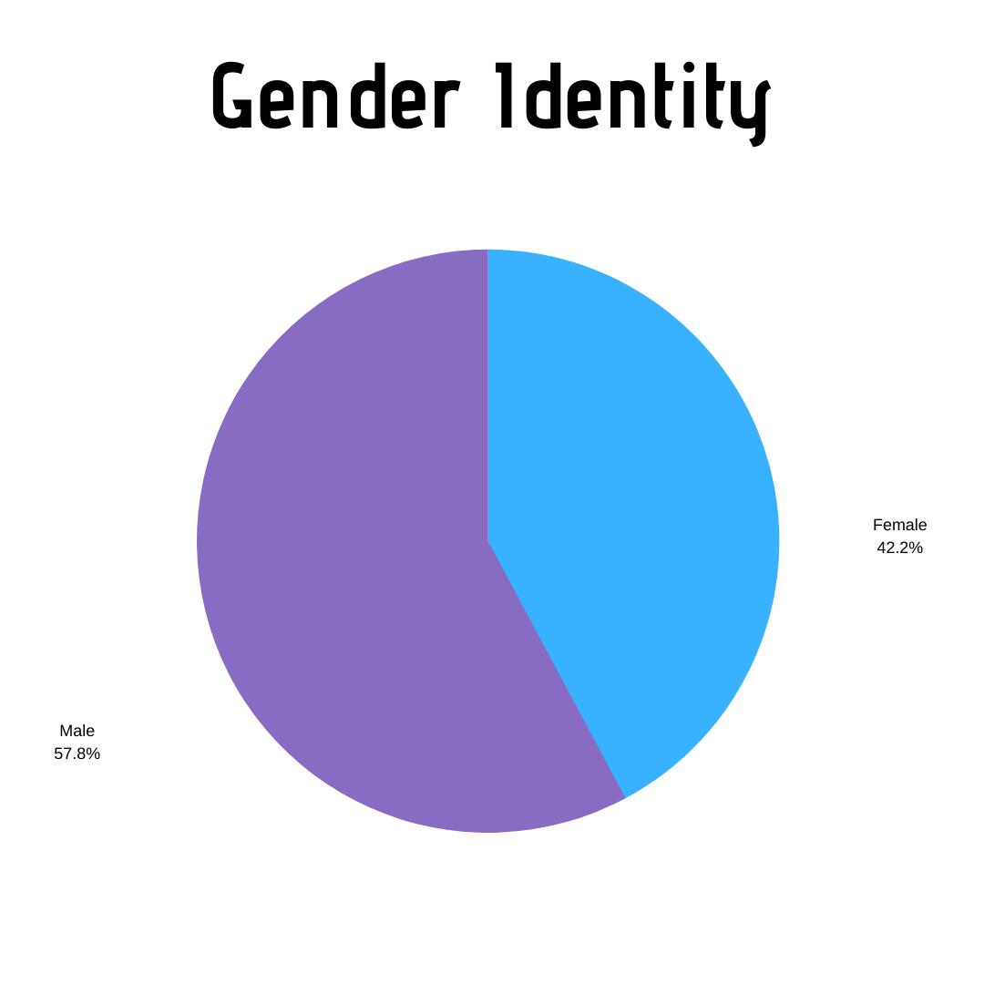 Gender - 2019