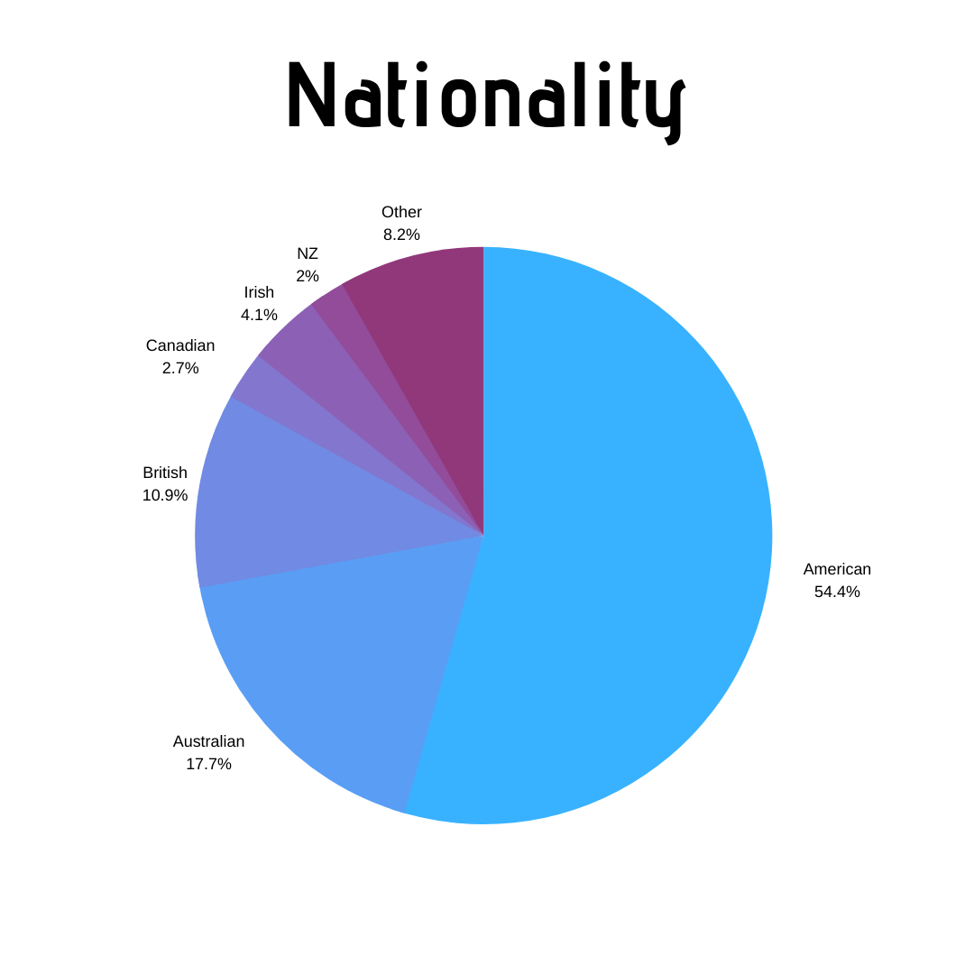 Nationality - 2019
